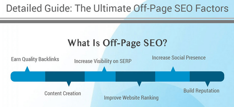 Off-page SEO Qwanturank